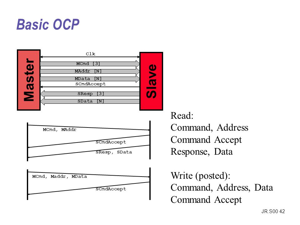Basic OCP Master. Clk. Slave. MCmd [3] MAddr [N] MData [N] SCmdAccept. SResp [3] SData [N]